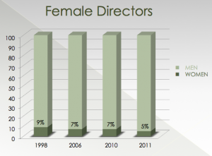 Female Directors Graph
